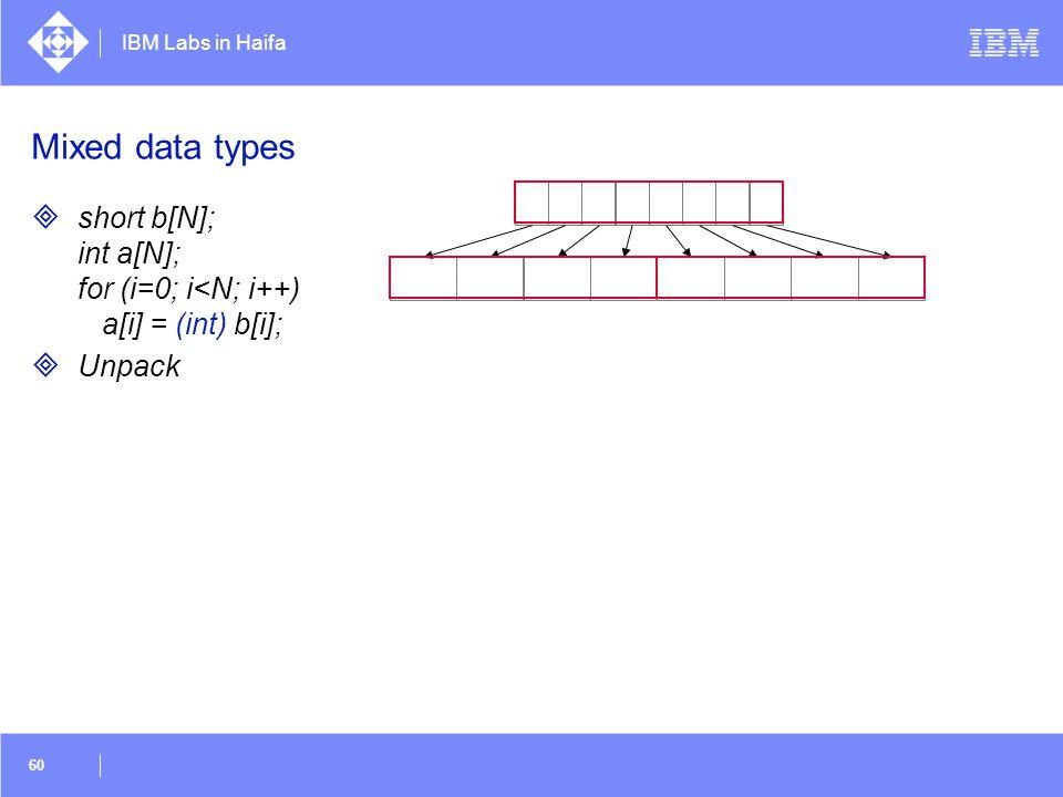 Mixed data types short b[N]; int a[N]; for (i=0; i<N; i++) a[i] = (int) b[i]; Unpack